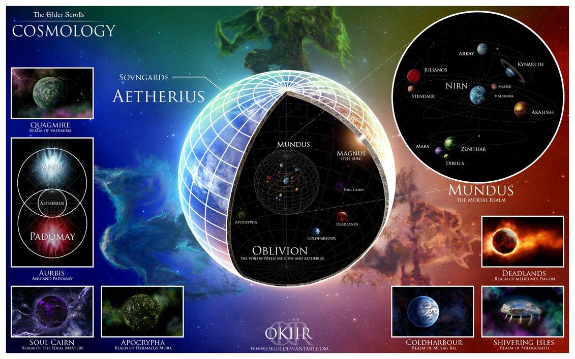 the_elder_scrolls__cosmology_by_okiir-d757i0g